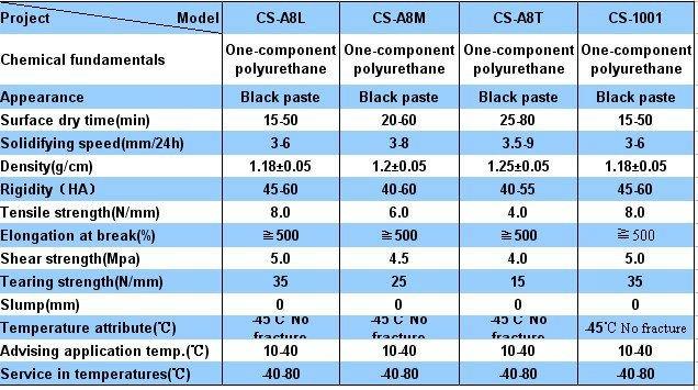 PU single-component sealant