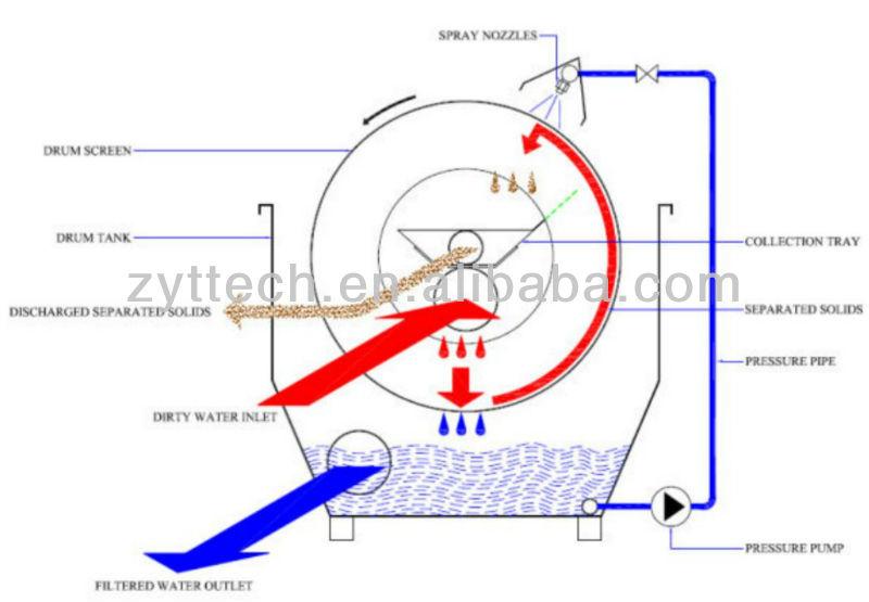 Барабанный фильтр для узв своими руками