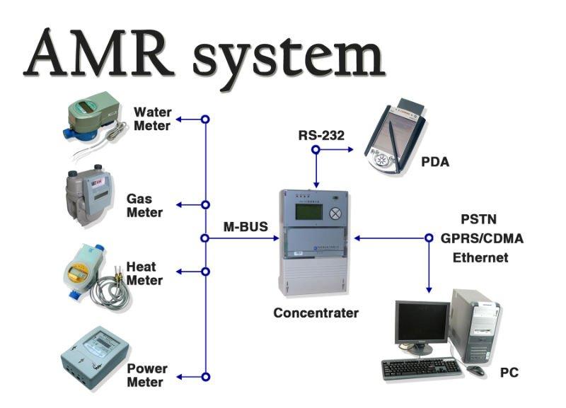 Electronic Meter Reading Device : M bus remote reading gas meter buy