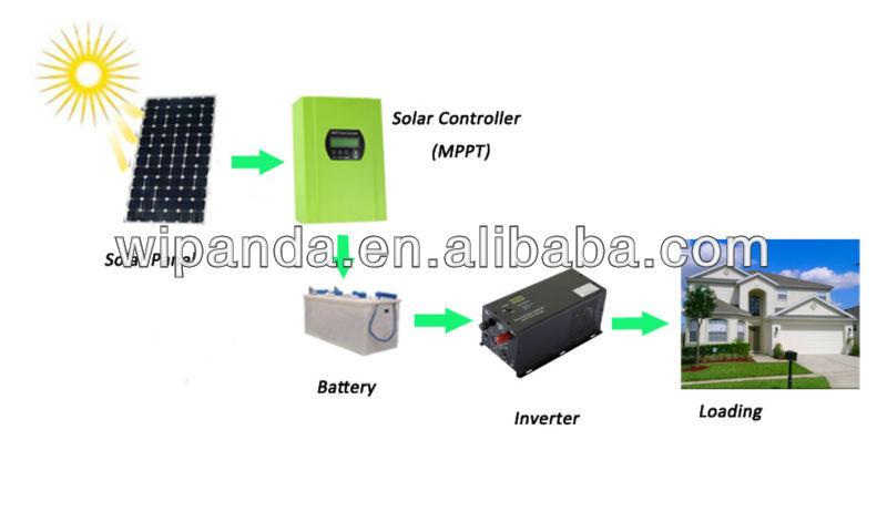40A 12V/24V/48V MPPT solar charge controller battery charger