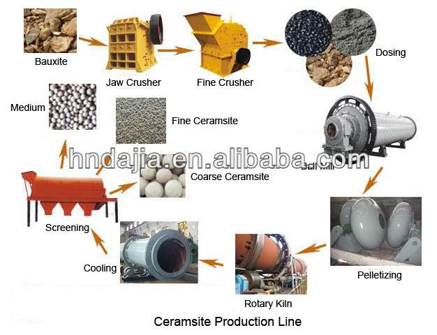 ceramsite production line .jpg