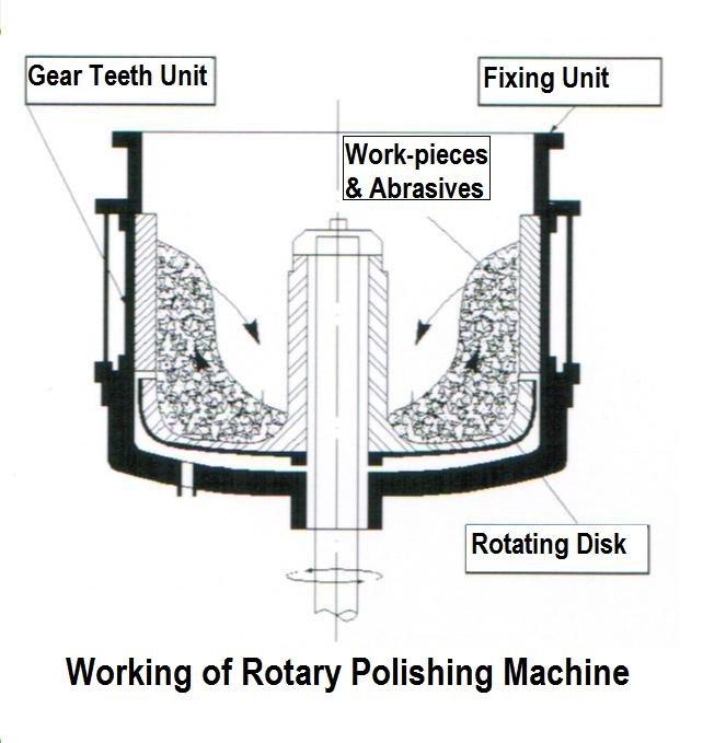 Rotation Tool Grinder