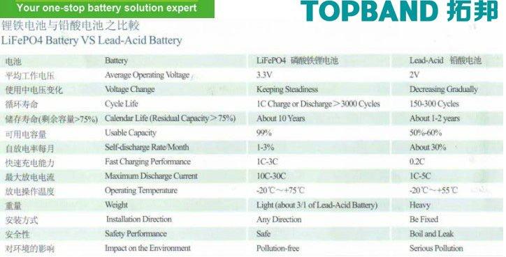 lithium & lead acid.jpg