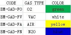 Американский стандарт chemetron медицинских газов точек