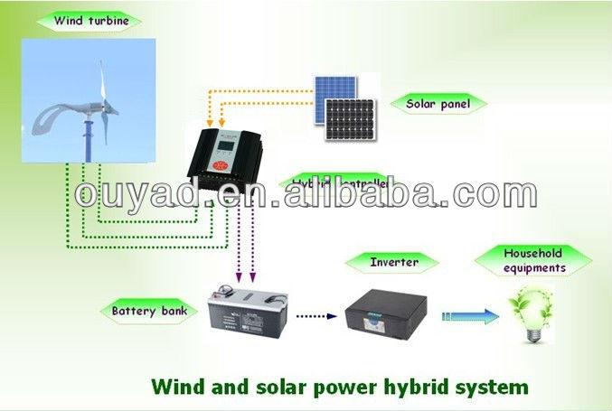 Wind and solar hybrid off grid system view off grid hybrid solar wind