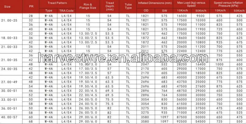 L4E4 OTR Tyres data..jpg