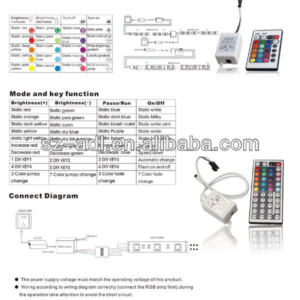 Taiwan epistar chip 5050 60led 12v waterproof ws2812b led strip