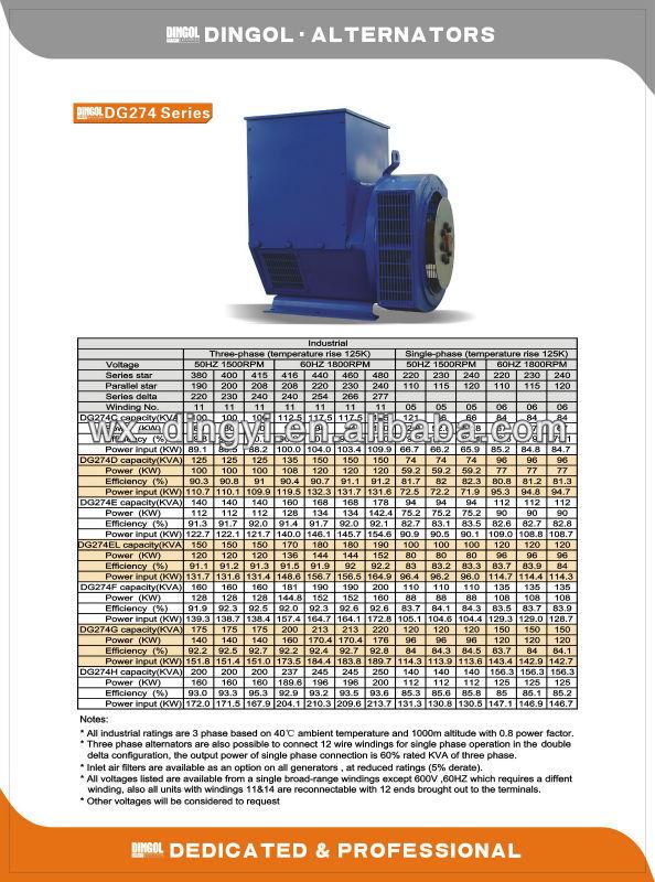 Hot vender barato melhor qualidade stamford 120 kva alternador