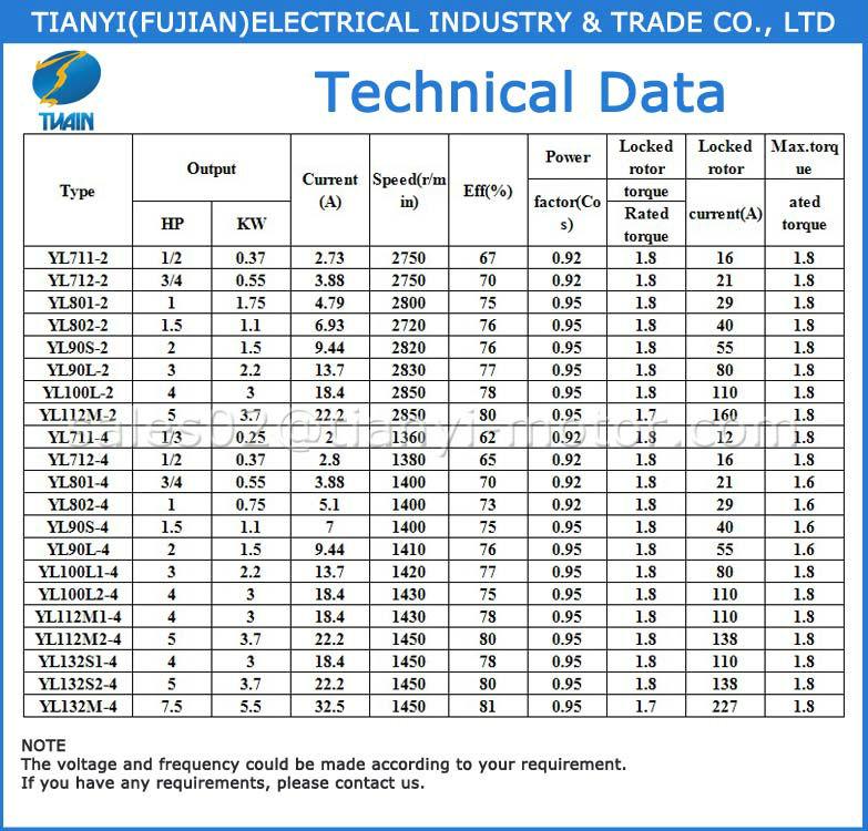 3kw Capacitor Run Single Phase Electric Motors 208 230 240 V 2 4 Poles