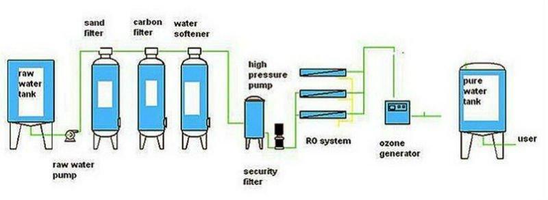 dow ro membrane technical manual