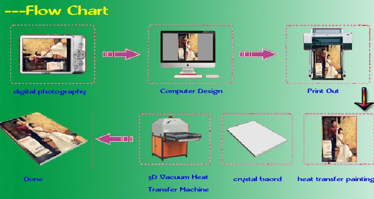 Printer Manufacturer,3d sublimation vacuum heat transfer pinter Price
