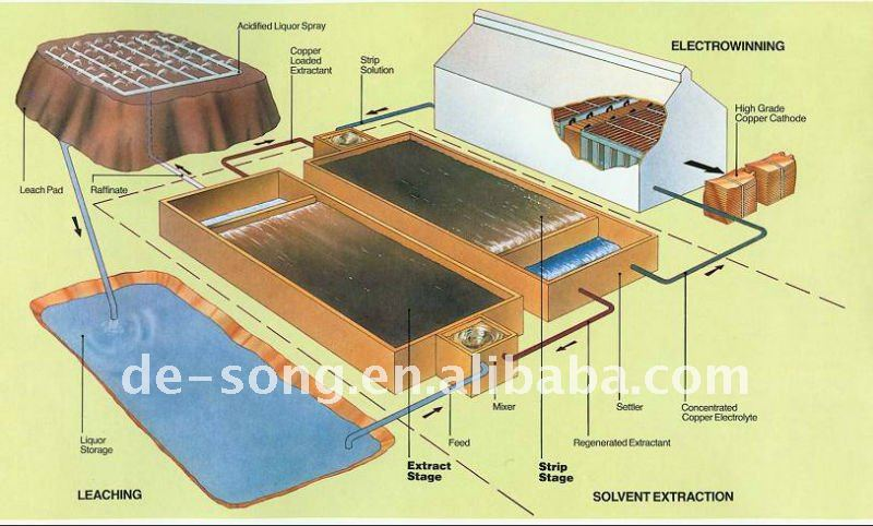 Copper Extraction solvent/ Cu cuprum ore leaching reagent