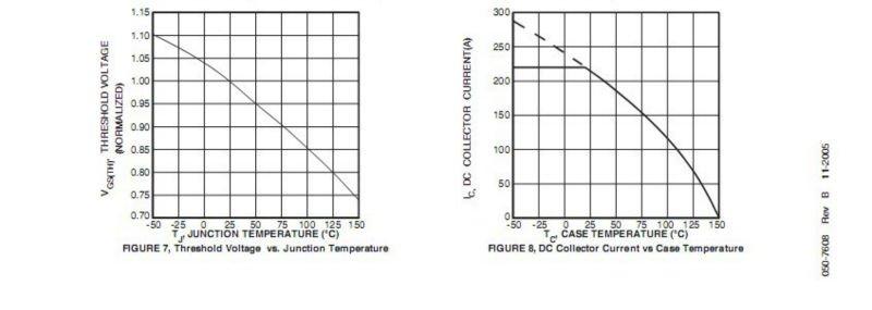 (IGBT) Power Module CM200DY-24H
