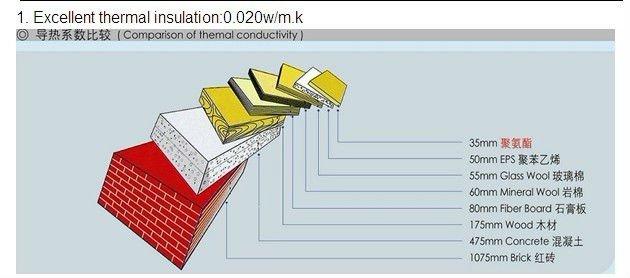 PUR/PIR heat insulaton sandwich roofing/wall panel, polyurethane sandwich panel manufacturer