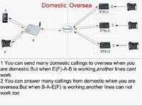 VoIP телефоны двойной goip1600