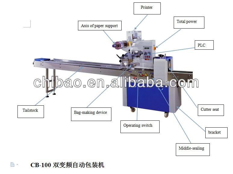 Automatic chocolate bar packaging machine products china for Food bar packaging machine