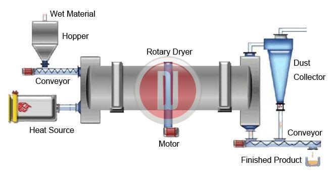Rotary Dryer0.jpg