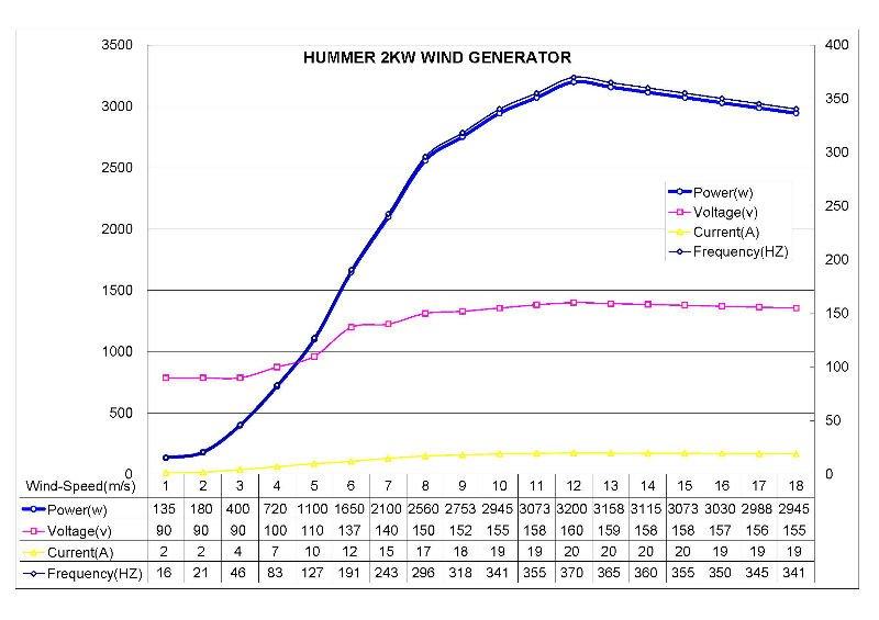 Hummer 2kw small wind power generator mini wind turbine power generator low wind power generator