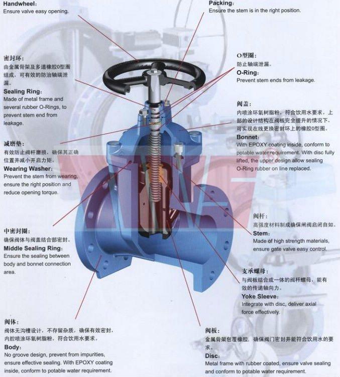 DN65-DN300 gate valve gear operated