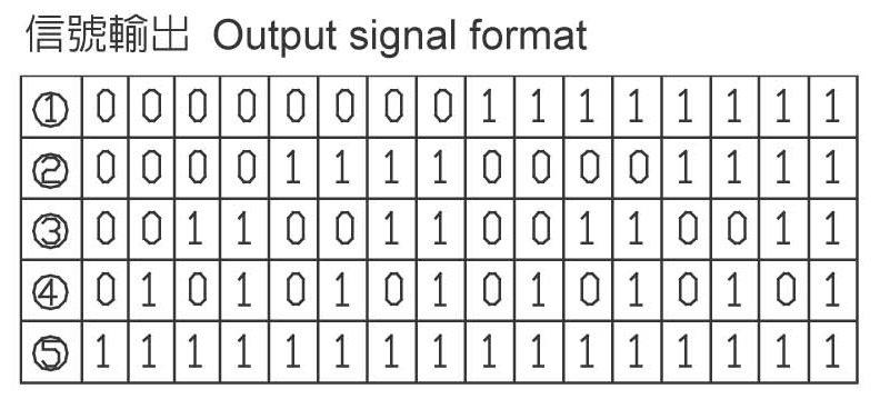 encoder signal