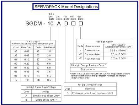 sgdm30ada / 3KW drive