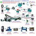 máquina de reciclaje de llantas de desecho/Planta de reciclaje de llantas de desecho/línea de procesamiento de caucho