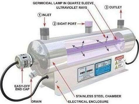 Pentair Aquatics Lifegard Raintight Box for Ultraviolet Sterilizers