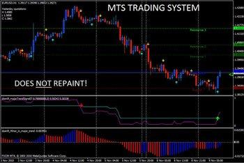 Trading system platform