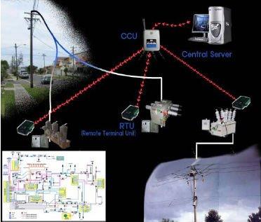 SCADA نظام (التحكم الإشرافي واكتساب البيانات)