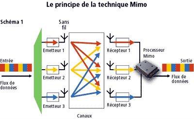 Avanzada MIMO sistemas