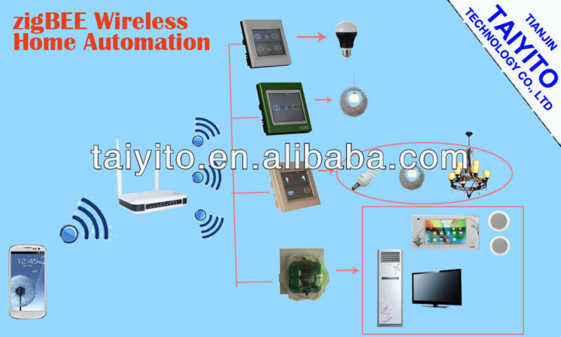 Bidirectional Zigbee Smart Home Wireless Home Automation