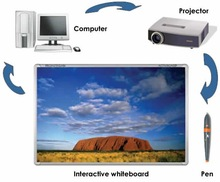 Smart Boards for Interactive Class
