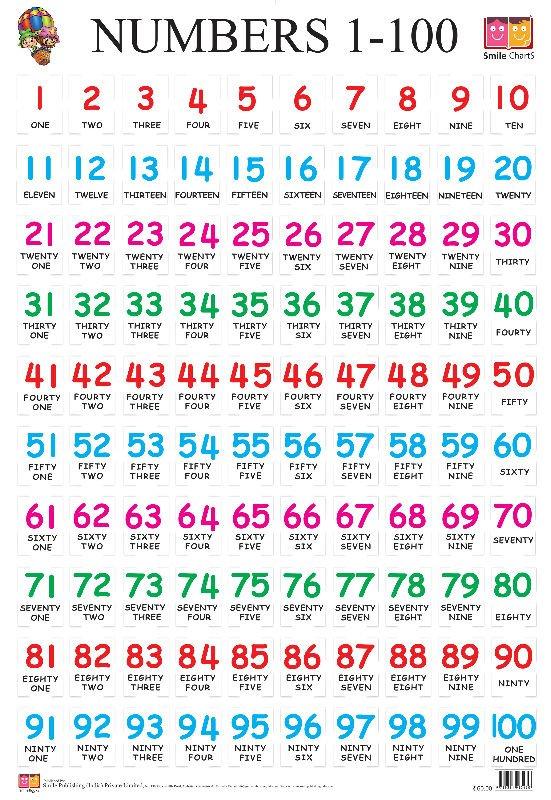 Imagenes de los numeros del 1 al 100 en inglés - Imagui