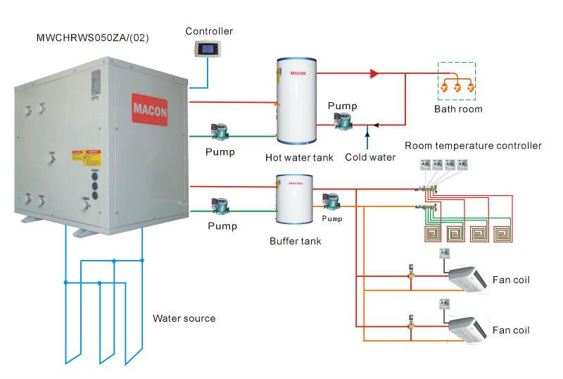 Maconอากาศและแหล่งความร้อนปั๊มน้ำ, เครื่องทำความร้อนและความเย็นและน้ำร้อนในประเทศพลังงาน- ประหยัด100lsoluion, panasonicราคาเครื่องทำน้ำอุ่น