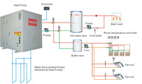 MACON Air&Water Source Heat Pump, Heating&Cooling&Domestic Hot Water energy-saving soluion,national electric water heater