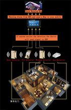 long distance wireless transmission gsm door peephole camera, gsm door peephole viewer, gsm door video camera