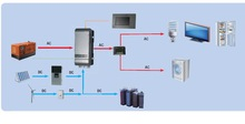 hybrid solar energy power system with grid tie inverter and battery charger and mppt