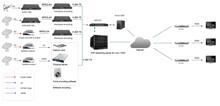Pay TV, Internet TV platform, Overseas IPTV solution