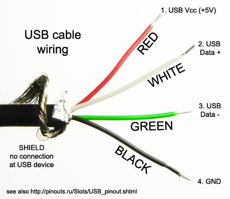 Ipod Cable Pinout on Usb Cable Wiring Diagram