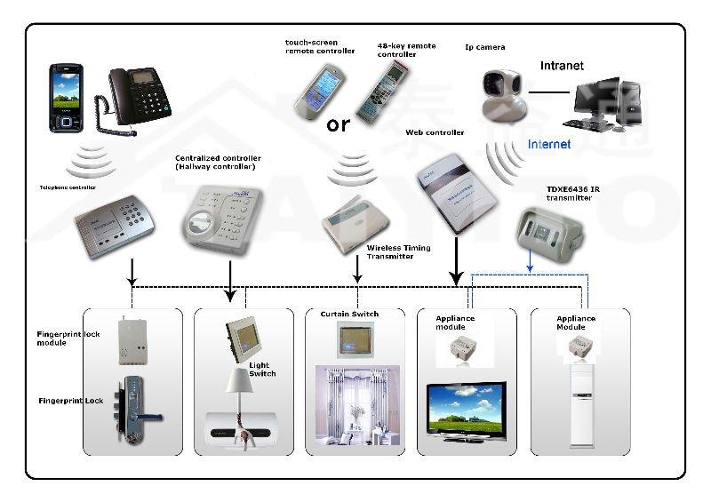 Energy saving product ideas 2014