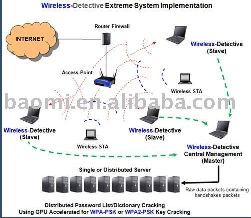 Для клиентов, подключающихся в режиме WPA-PSK (с TKIP) 2. стандарт 802.