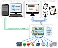 UniPi - UniPi Board I/O Expansion for Raspberry Pi REX complete set