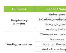 API (Active Pharmaceutical Ingredients)