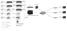 HD IPTV streaming server system, IPTV/OTT total solution