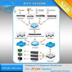 IPTV total solution provider satellite/live/vod channels management hotel management system