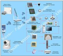 zigbee gateway,zigbee gateway smart home, zigbee home automation gateway