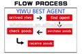 China , la mejor agente en YiWu ANBO top taobao agentes