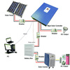 Hot Sales 4000w 1kw solar power system for home
