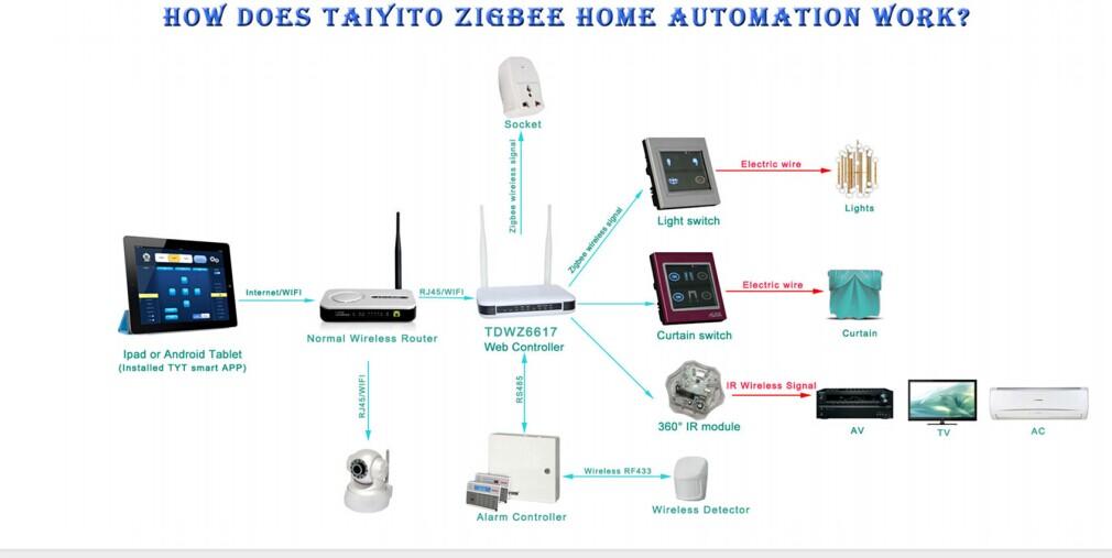 Taiyito Domotic Knx Id 60061564308
