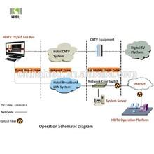 Smart Hotel Management System